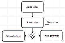 Process-Map Designer